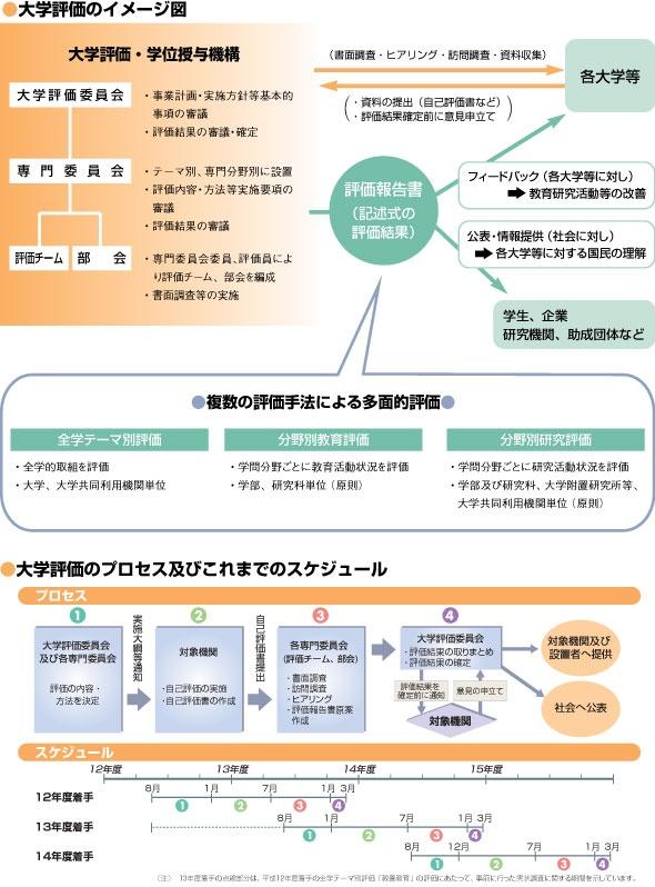 大学評価のイメージ図